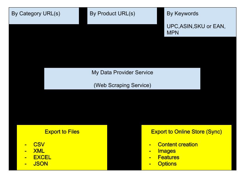 Amazon Web Scraper or how to get data via Amazon Web Scraping
