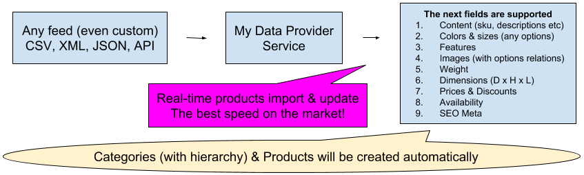Shopify products import & update module from csv, xml, excel